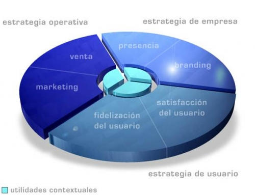Web Sites Corporativos